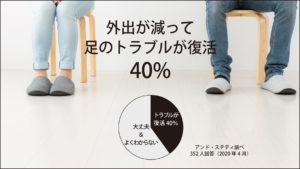 40%が足トラブル復活