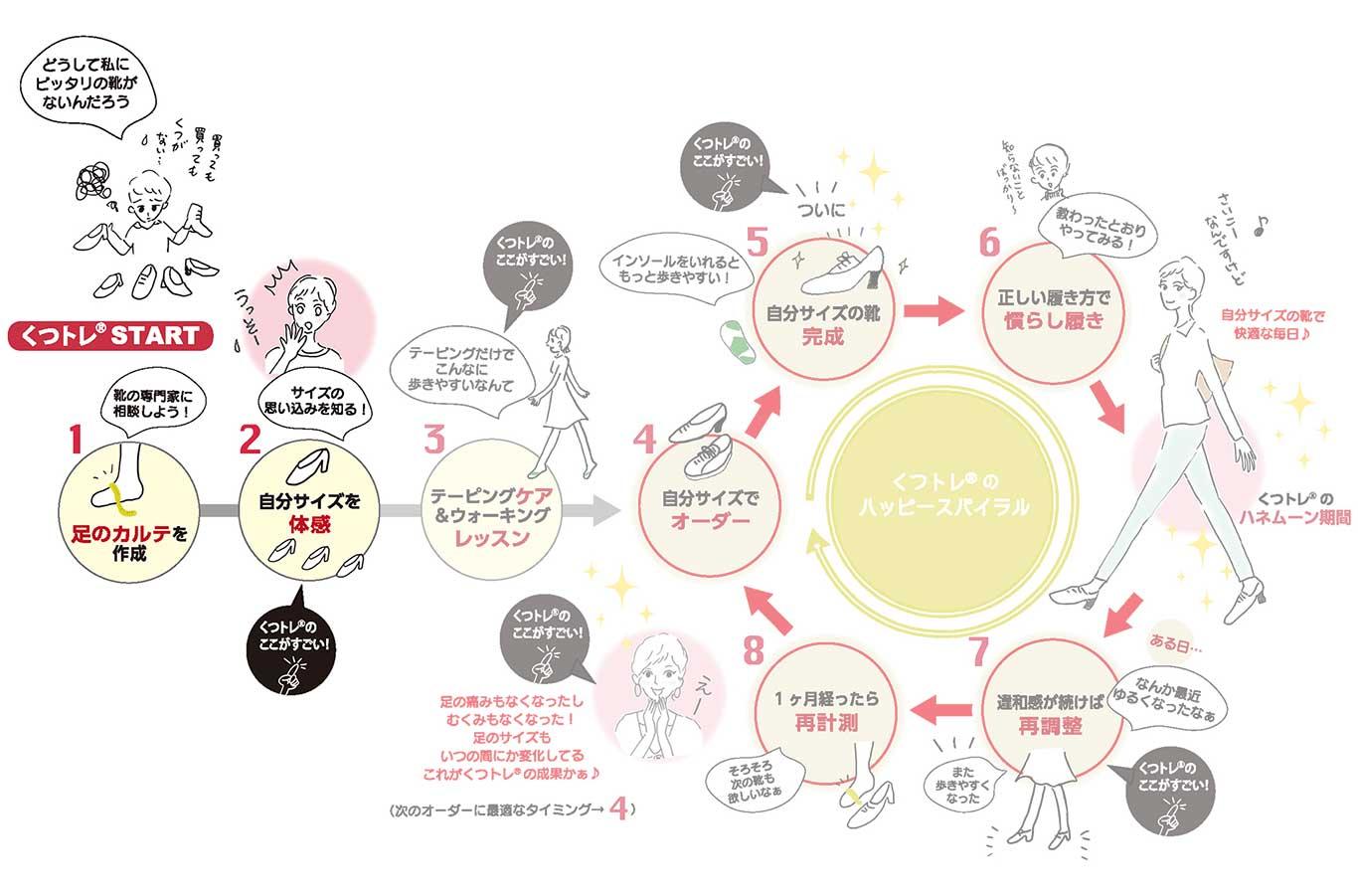 Step1|フットカウンセリング&Step2|自分サイズを体感