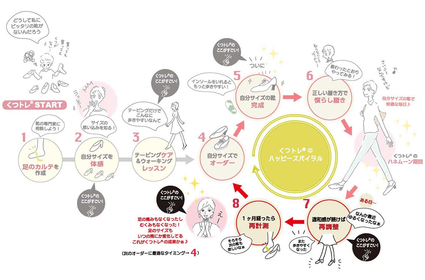 Step7|靴の再調整&Step8|足を再計測